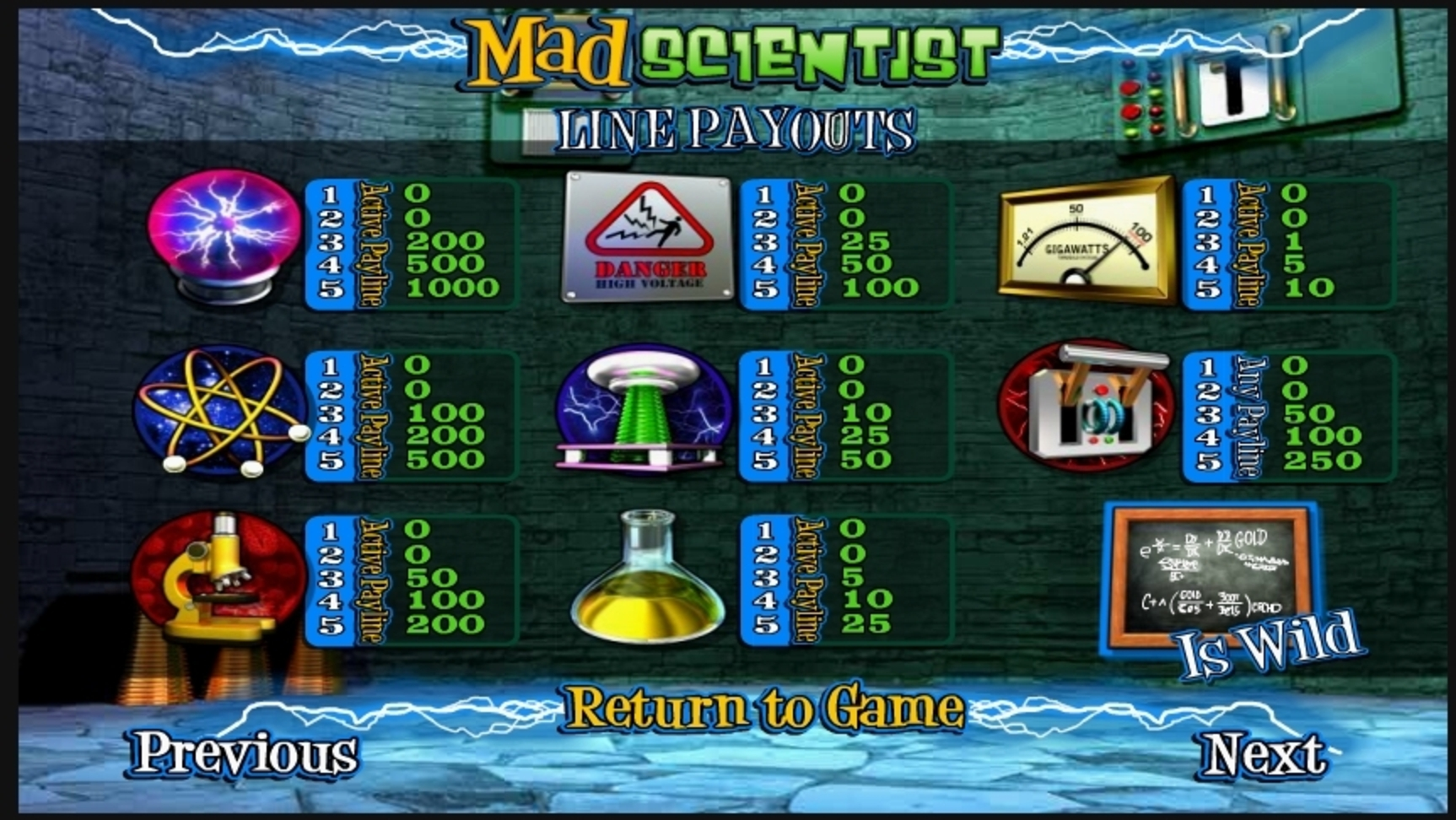 Info of Mad Scientist Slot Game by Betsoft