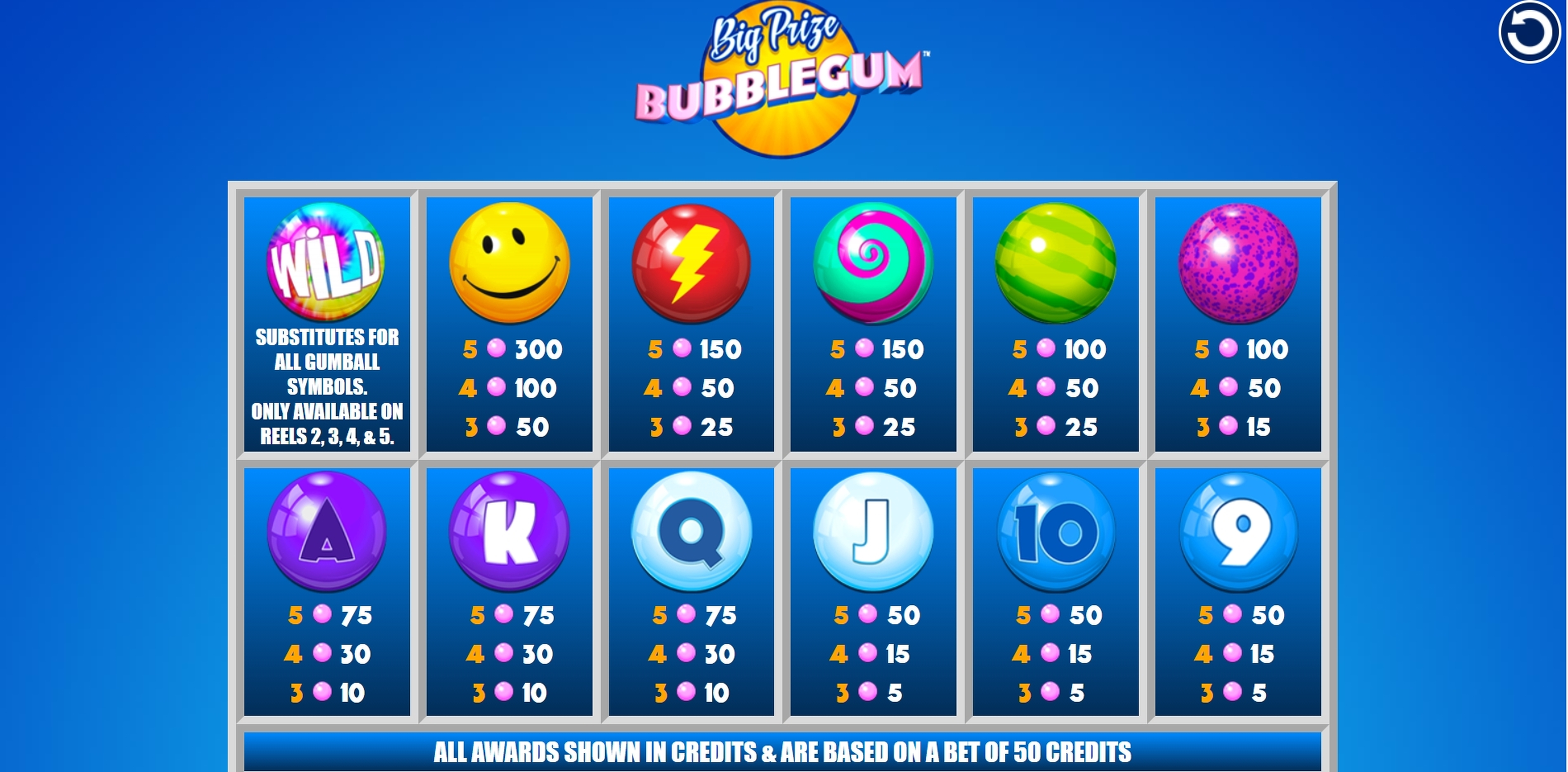 Info of Big Prize Bubblegum Slot Game by Incredible Technologies