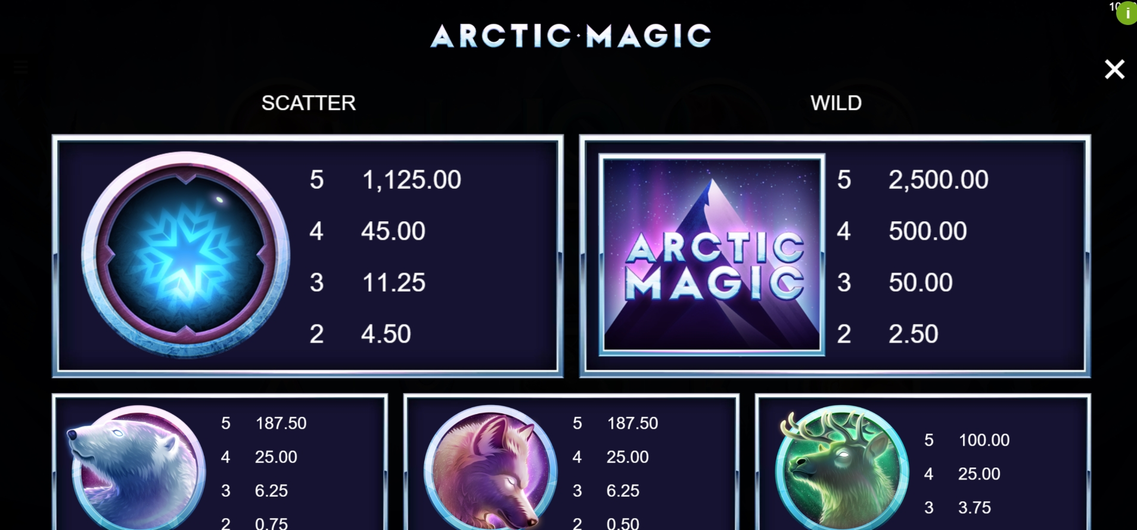 Info of Arctic Magic Slot Game by Microgaming